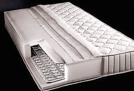 Orthopedic Mattress Definition