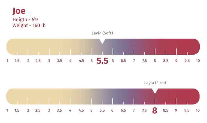 Layla Mattress firmness rating