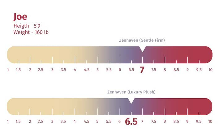 Zenhaven mattress firmness rating