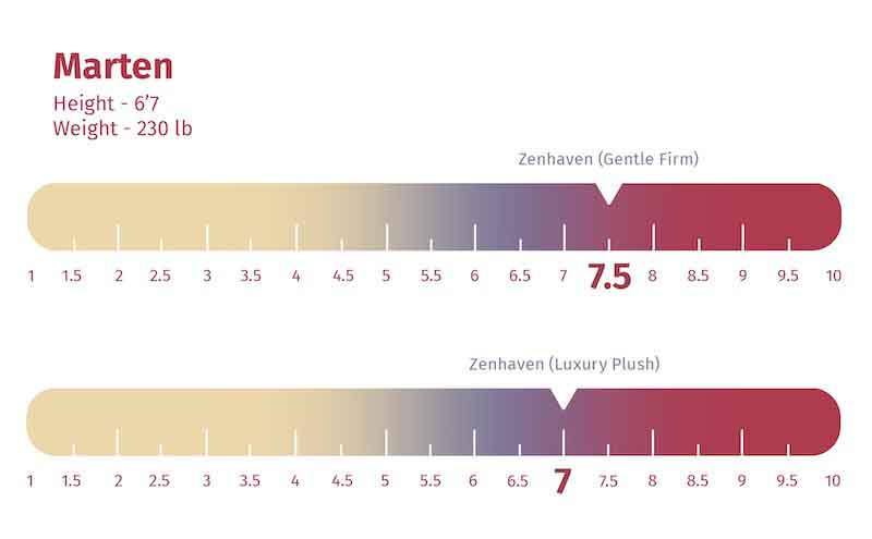 Zenhaven firmness rating for heavy sleeper