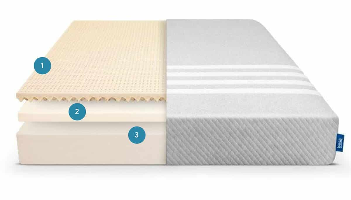 Sleep Number Vs Leesa Which Is Right For You Mattress Clarity