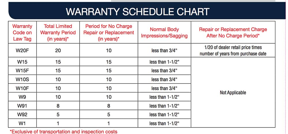 A chart with warranty information.