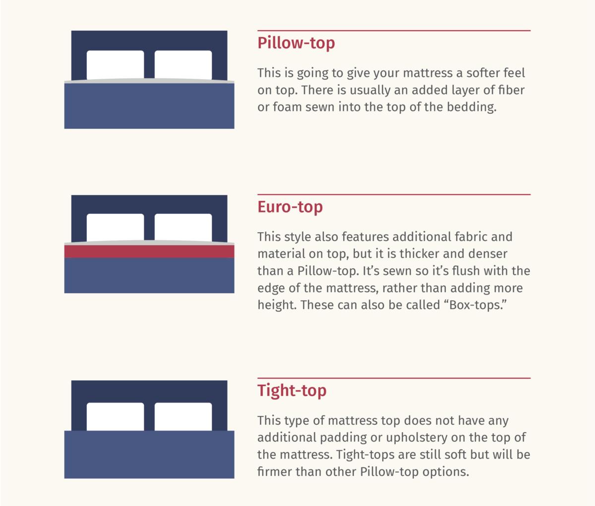 mattress tops