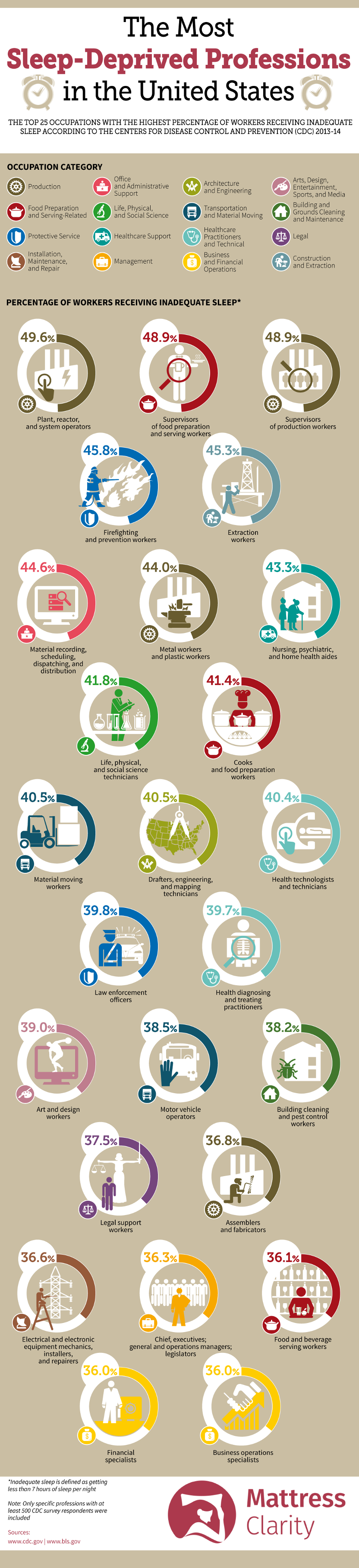 Most Sleep Deprived Professions