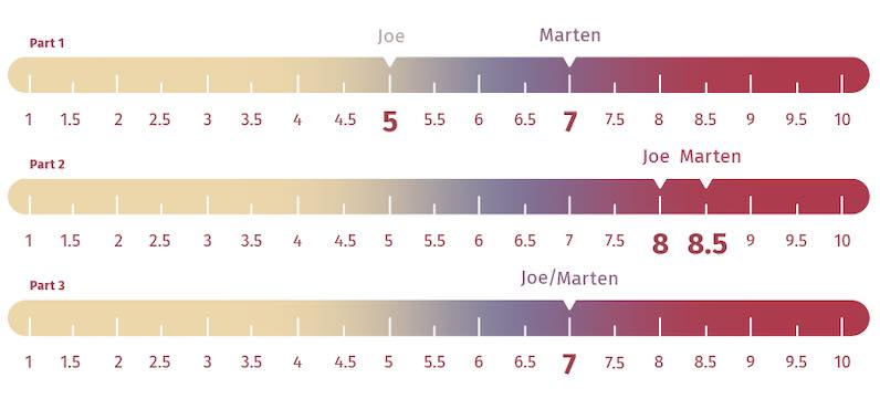 Level Sleep firmness rating