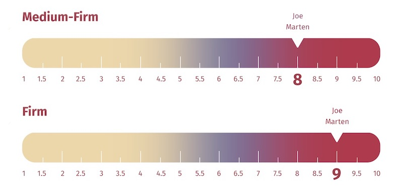 EcoSleep Firmness Scale