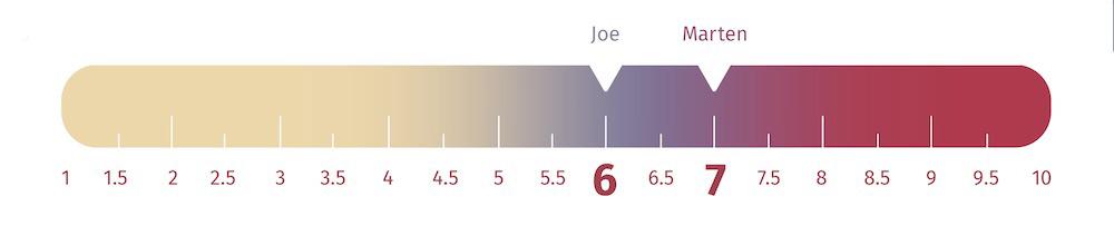 Casper Firmness Scale - 6/10 for Joe 7/10 for Marten