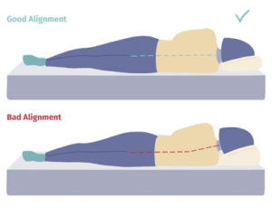Proper Spinal Alignment